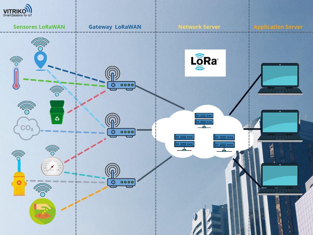 ejemplo aplicaciones lora