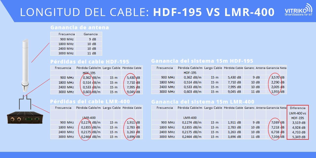 longitud cable hdf195 vs lmr400